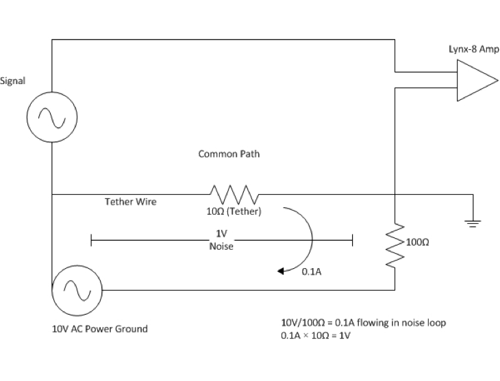 Schematic of Conducted Noise Path Coupling