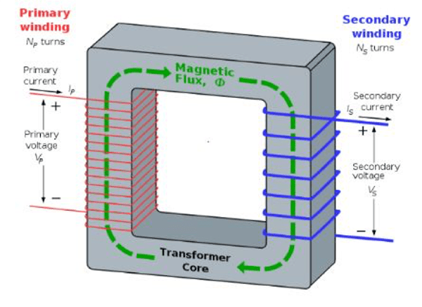 Schematic of Electromagnetic Conduction