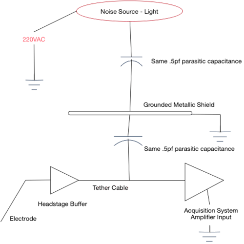 Electronic Engineering Model of How Shielding Works