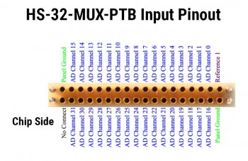 HS-32-MUX-PTB Input Pin Diagram.