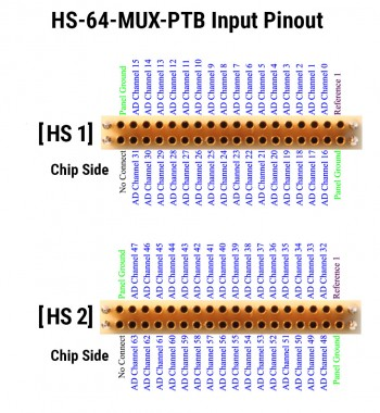 HS-64-MUX-PTB Input Pin Diagram.